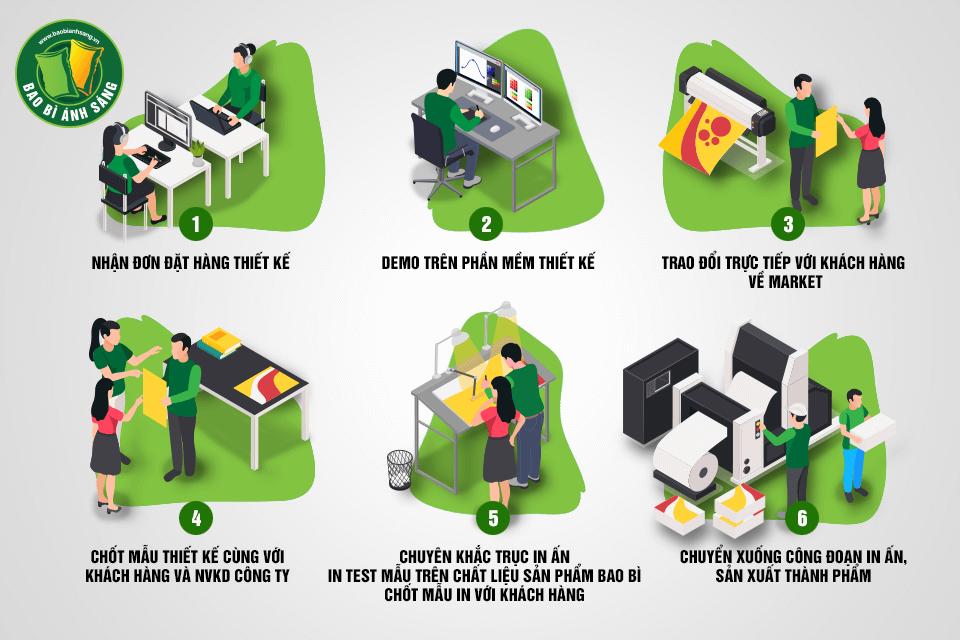 Quy trình làm việc khép kín, đảm bảo tốt chất lượng sản phẩm