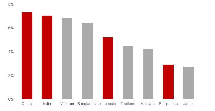 Sự tăng trưởng trong ngành Xây dựng năm 2014 -2019 - ngành xây dựng 2020