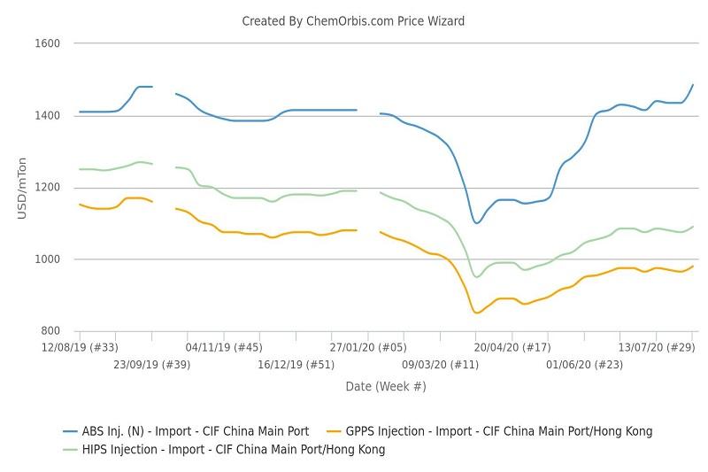 Biểu đồ thị trường ABS ở Trung Quốc - Thị trường PS