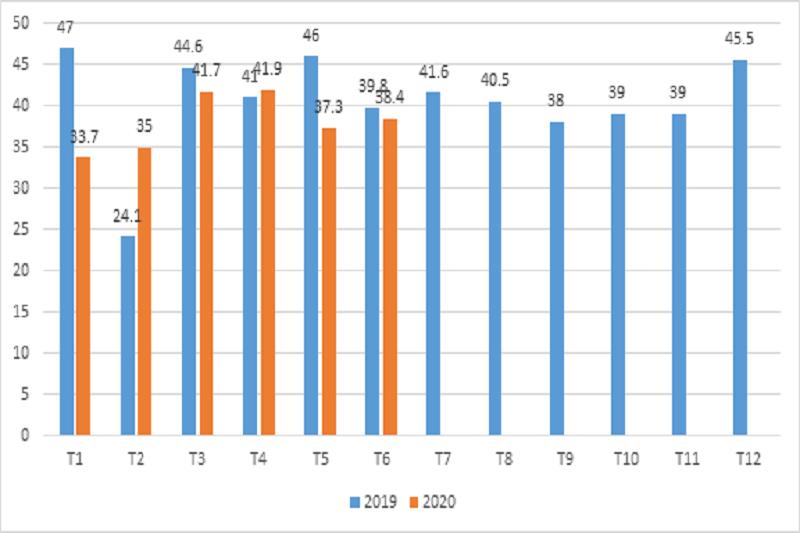 Kim ngạch xuất khẩu sản phẩm nhựa tới thị trường EU năm 2019-2020 - Xuất khẩu nhựa